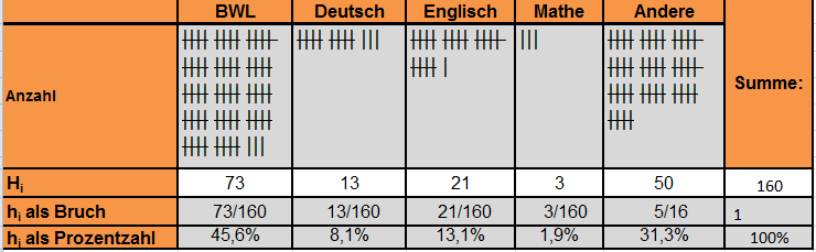 Datei:1.4.6 Tabelle L.PNG