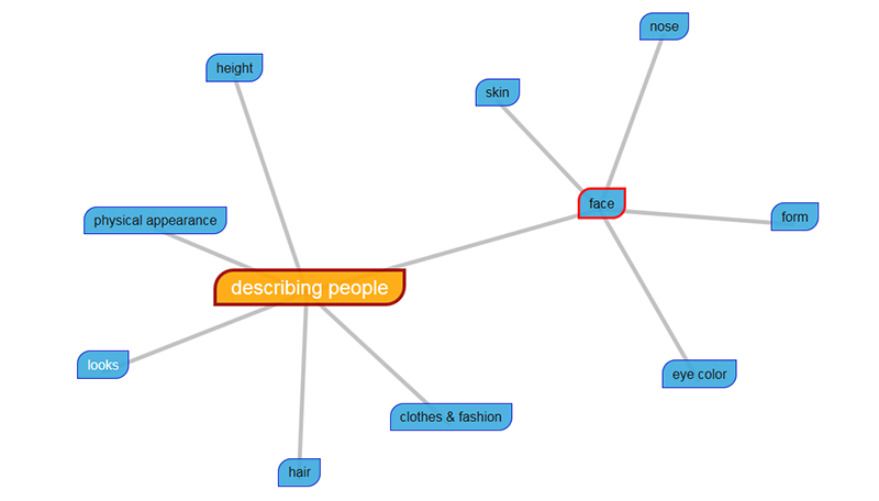 Mindmap-physical-appearance-2.png